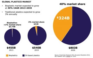bioplastics growrth chart
